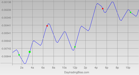 Intraday Cycle Projection (EURCHF) 2011-04-07