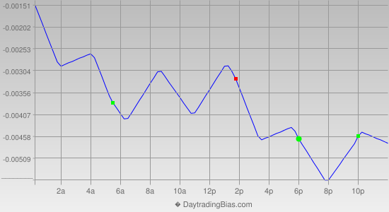 Intraday Cycle Projection (USDCAD) 2014-01-03