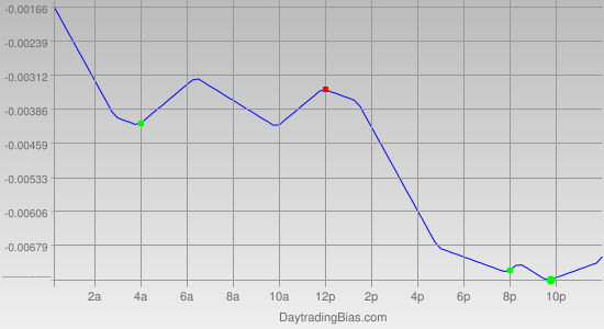 Intraday Cycle Projection (GBPUSD) 2012-05-04