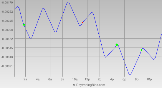 Intraday Cycle Projection (GBPUSD) 2013-03-22