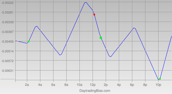 Intraday Cycle Projection (EURUSD) 2012-01-10
