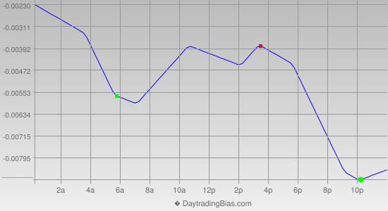 Intraday Cycle Projection (GBPUSD) 2013-04-12