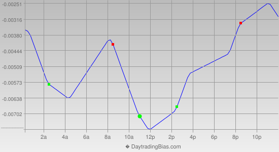 Intraday Cycle Projection (GBPUSD) 2020-10-13