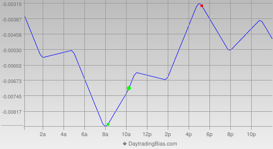Intraday Cycle Projection (EURUSD) 2013-01-03