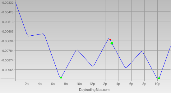 Intraday Cycle Projection (GBPCHF) 2011-06-09