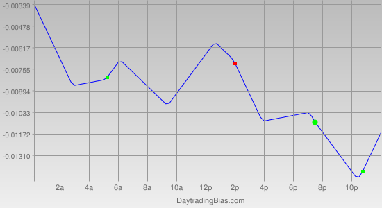 Intraday Cycle Projection (GBPUSD) 2011-10-24