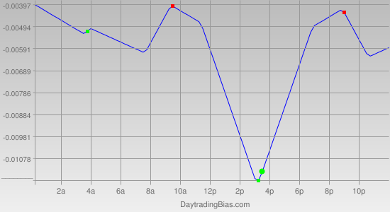 Intraday Cycle Projection (AUDUSD) 2011-09-21