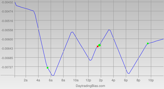 Intraday Cycle Projection (GBPUSD) 2012-04-17