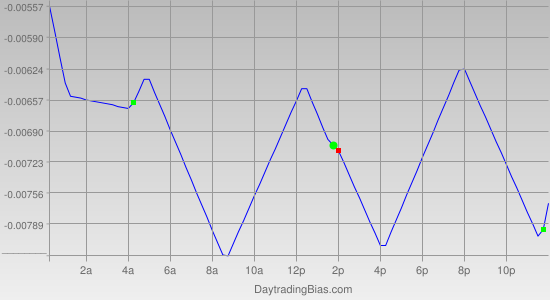 Intraday Cycle Projection (GBPUSD) 2012-01-27