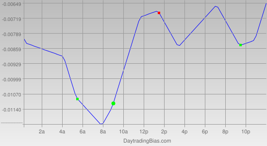 Intraday Cycle Projection (AUDUSD) 2011-05-23