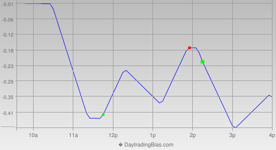 Intraday Cycle Projection (QQQ) 2014-09-11