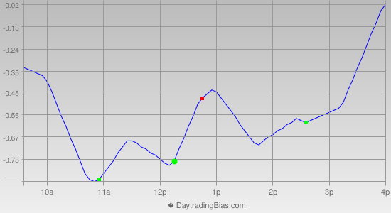 Intraday Cycle Projection (DIA) 2013-09-26