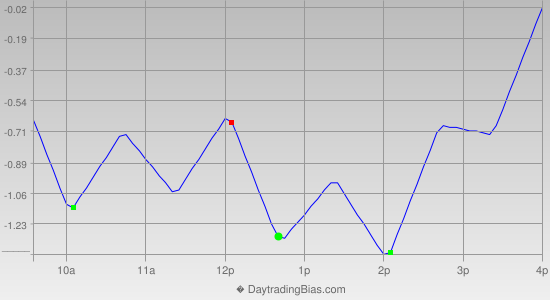Intraday Cycle Projection (SPY) 2014-08-04