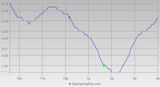 Intraday Cycle Projection (SLV) 2014-03-25