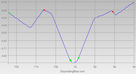 Intraday Cycle Projection (IWM) 2011-04-25