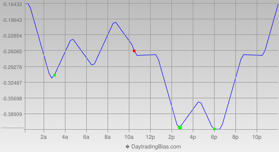 Intraday Cycle Projection (USDJPY) 2012-07-06