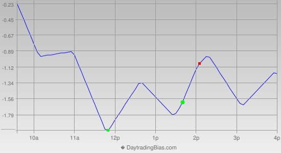 Intraday Cycle Projection (SPY) 2014-10-09