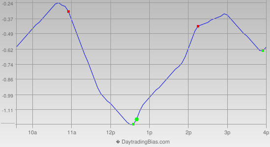 Intraday Cycle Projection (DIA) 2014-12-26