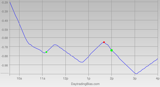 Intraday Cycle Projection (SPY) 2011-04-28