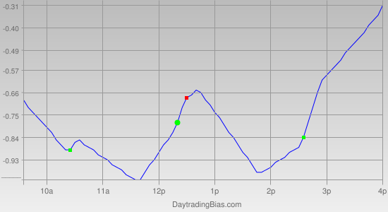 Intraday Cycle Projection (SPY) 2011-12-28
