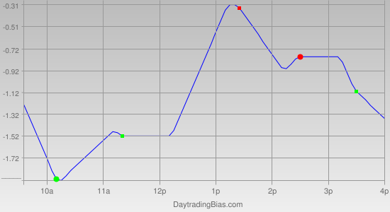Intraday Cycle Projection (DIA) 2011-10-28