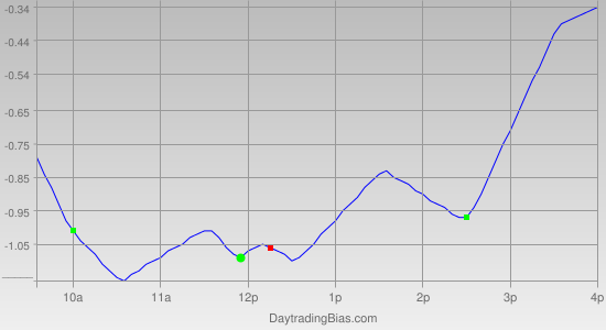 Intraday Cycle Projection (SPY) 2011-04-05