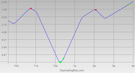 Intraday Cycle Projection (ES) 2012-03-19