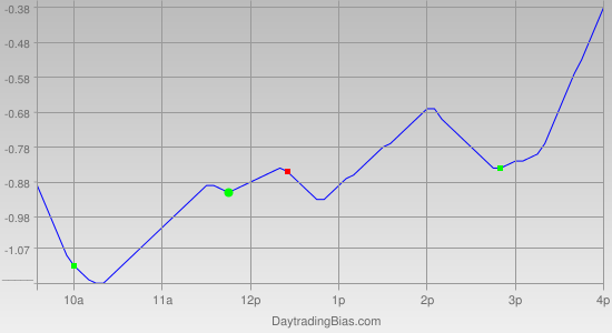 Intraday Cycle Projection (SPY) 2012-01-10
