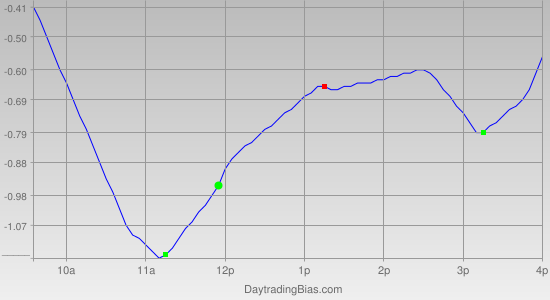 Intraday Cycle Projection (SPY) 2012-02-07