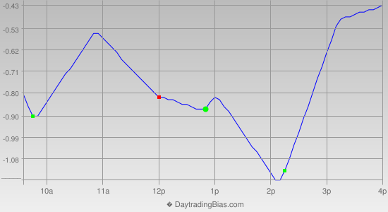 Intraday Cycle Projection (SPY) 2013-08-22