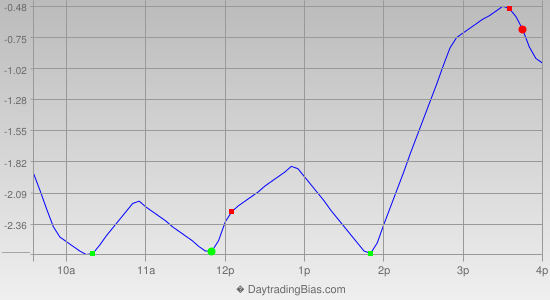 Intraday Cycle Projection (DIA) 2020-02-07