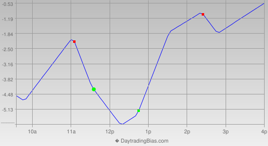 Intraday Cycle Projection (ES) 2013-02-20