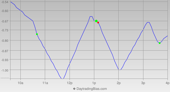 Intraday Cycle Projection (SPY) 2013-04-23
