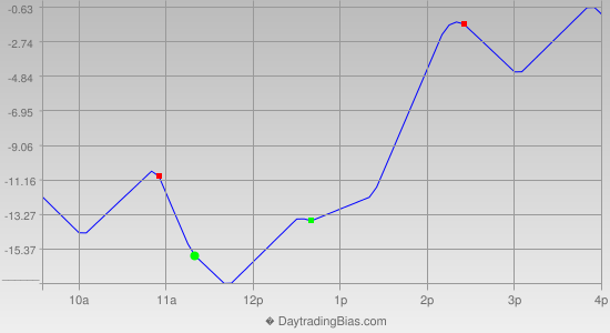 Intraday Cycle Projection (NQ) 2013-03-14