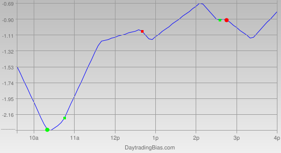 Intraday Cycle Projection (GLD) 2012-01-30