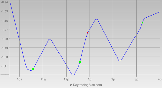 Intraday Cycle Projection (SPY) 2020-08-26