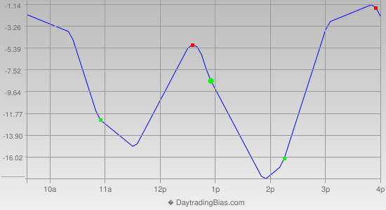 Intraday Cycle Projection (NQ) 2012-09-27