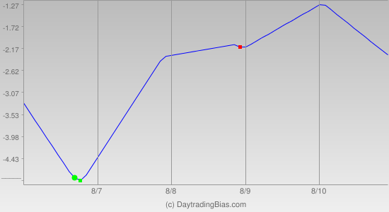 Weekly Cycle Projection (DIA) 2012-08-06