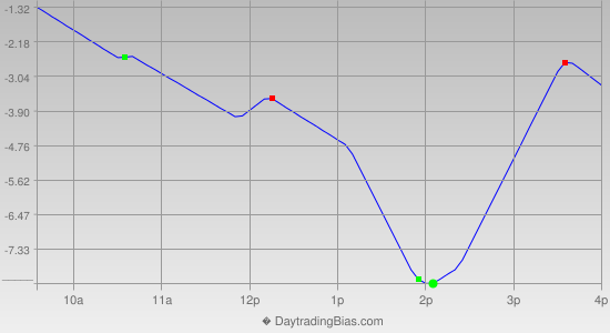 Intraday Cycle Projection (ES) 2014-06-06