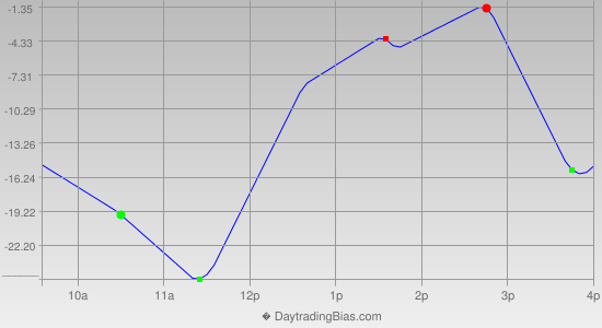 Intraday Cycle Projection (ES) 2014-10-24