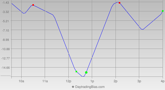 Intraday Cycle Projection (ES) 2013-06-24