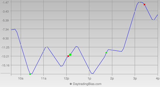 Intraday Cycle Projection (NQ) 2014-06-03