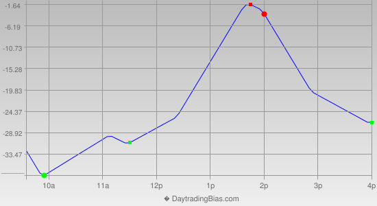 Intraday Cycle Projection (ES) 2020-06-04