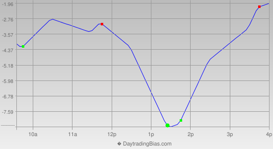 Intraday Cycle Projection (ES) 2013-02-13