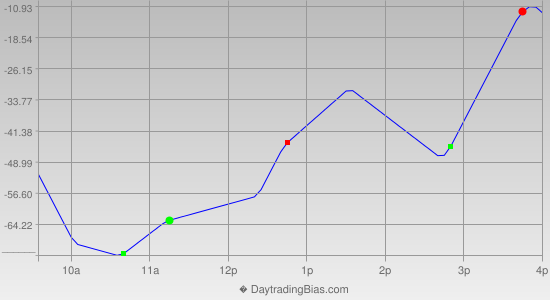 Intraday Cycle Projection (DJIA) 2013-05-15