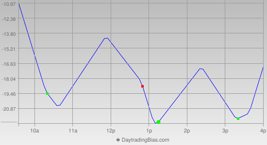Intraday Cycle Projection (NQ) 2012-09-25