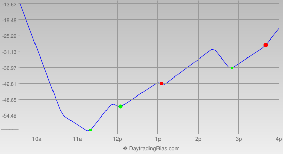 Intraday Cycle Projection (ES) 2020-09-22