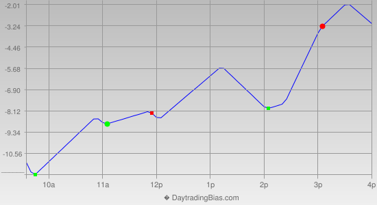 Intraday Cycle Projection (ES) 2012-09-28