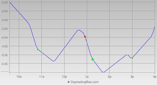 Intraday Cycle Projection (TF) 2012-12-05