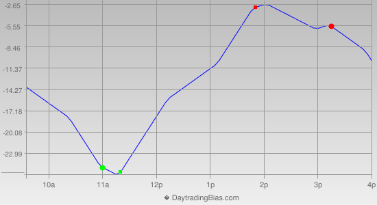 Intraday Cycle Projection (NDX) 2013-12-31